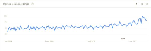 Búsqueda en Google Trends sobre soft skills hasta 2018