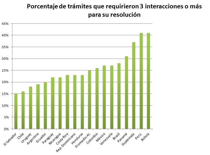 Porcentaje de trámites que necesitaron más de 3 interacciones