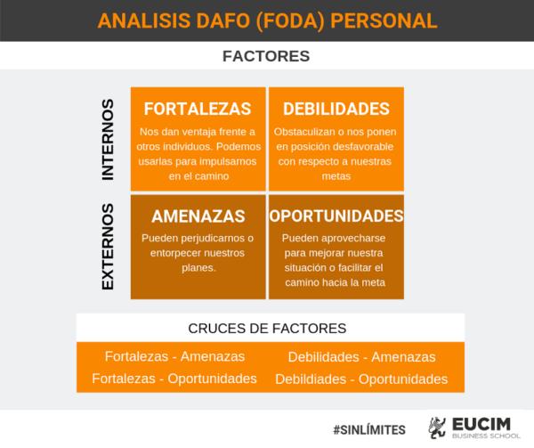 Matriz del análisis DAFO / FODA
